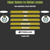 Edgar Games vs Adrian Lozano h2h player stats