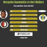 Neraysho Kasanwirjo vs Bart Meijers h2h player stats
