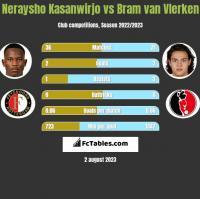 Neraysho Kasanwirjo vs Bram van Vlerken h2h player stats