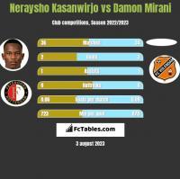 Neraysho Kasanwirjo vs Damon Mirani h2h player stats