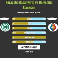 Neraysho Kasanwirjo vs Delvechio Blackson h2h player stats