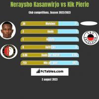 Neraysho Kasanwirjo vs Kik Pierie h2h player stats