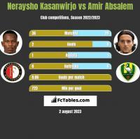 Neraysho Kasanwirjo vs Amir Absalem h2h player stats
