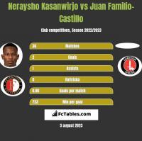 Neraysho Kasanwirjo vs Juan Familio-Castillo h2h player stats