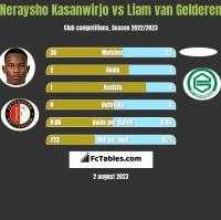 Neraysho Kasanwirjo vs Liam van Gelderen h2h player stats