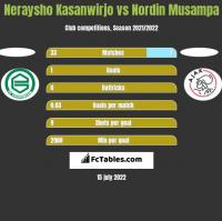 Neraysho Kasanwirjo vs Nordin Musampa h2h player stats