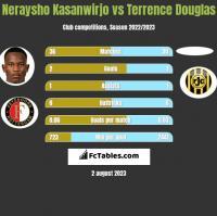Neraysho Kasanwirjo vs Terrence Douglas h2h player stats
