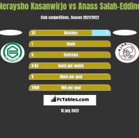 Neraysho Kasanwirjo vs Anass Salah-Eddine h2h player stats
