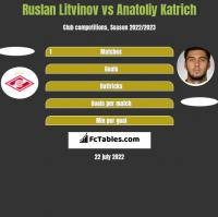 Ruslan Litvinov vs Anatoliy Katrich h2h player stats
