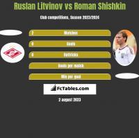 Ruslan Litvinov vs Roman Sziszkin h2h player stats