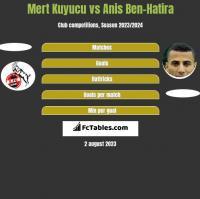 Mert Kuyucu vs Anis Ben-Hatira h2h player stats