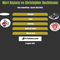 Mert Kuyucu vs Christopher Buchtmann h2h player stats