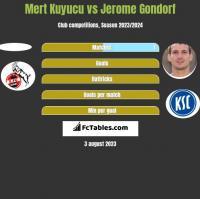 Mert Kuyucu vs Jerome Gondorf h2h player stats