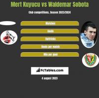 Mert Kuyucu vs Waldemar Sobota h2h player stats
