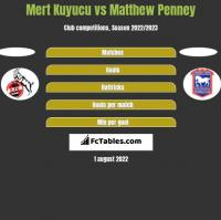 Mert Kuyucu vs Matthew Penney h2h player stats
