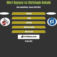 Mert Kuyucu vs Christoph Kobald h2h player stats