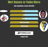 Mert Kuyucu vs Youba Diarra h2h player stats