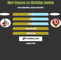Mert Kuyucu vs Christian Conteh h2h player stats