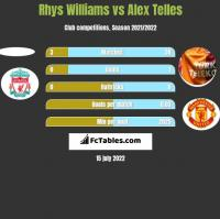 Rhys Williams vs Alex Telles h2h player stats