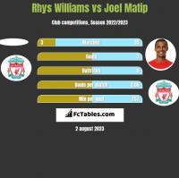 Rhys Williams vs Joel Matip h2h player stats