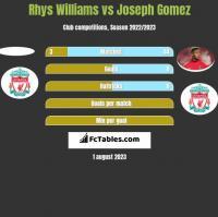 Rhys Williams vs Joseph Gomez h2h player stats