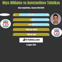 Rhys Williams vs Konstantinos Tsimikas h2h player stats