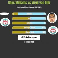 Rhys Williams vs Virgil van Dijk h2h player stats