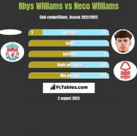Rhys Williams vs Neco Williams h2h player stats