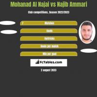 Mohanad Al Najai vs Najib Ammari h2h player stats