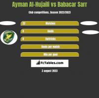 Ayman Al-Hujaili vs Babacar Sarr h2h player stats