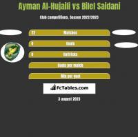 Ayman Al-Hujaili vs Bilel Saidani h2h player stats