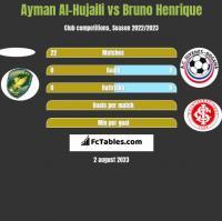 Ayman Al-Hujaili vs Bruno Henrique h2h player stats