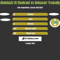 Abdulaziz Al Shahrani vs Bubacarr Trawally h2h player stats