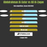 Abdulrahman Al-Safar vs Ali Al-Zaqan h2h player stats