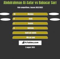 Abdulrahman Al-Safar vs Babacar Sarr h2h player stats