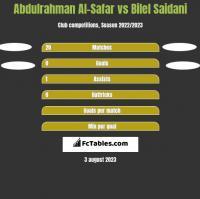 Abdulrahman Al-Safar vs Bilel Saidani h2h player stats