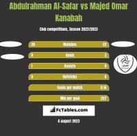 Abdulrahman Al-Safar vs Majed Omar Kanabah h2h player stats