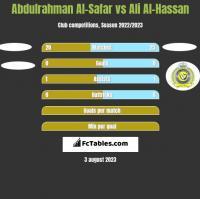 Abdulrahman Al-Safar vs Ali Al-Hassan h2h player stats