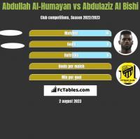 Abdullah Al-Humayan vs Abdulaziz Al Bishi h2h player stats