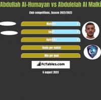 Abdullah Al-Humayan vs Abdulelah Al Malki h2h player stats