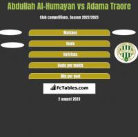 Abdullah Al-Humayan vs Adama Traore h2h player stats