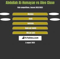 Abdullah Al-Humayan vs Aleo Cisse h2h player stats