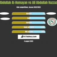 Abdullah Al-Humayan vs Ali Abdullah Hazzazi h2h player stats