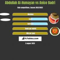 Abdullah Al-Humayan vs Anice Badri h2h player stats