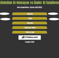 Abdullah Al-Humayan vs Bader Al Sulaiteen h2h player stats