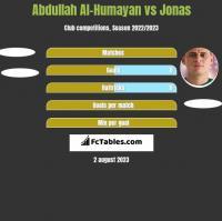 Abdullah Al-Humayan vs Jonas h2h player stats