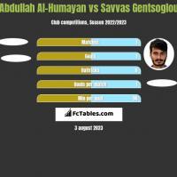 Abdullah Al-Humayan vs Savvas Gentsoglou h2h player stats
