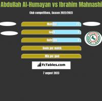 Abdullah Al-Humayan vs Ibrahim Mahnashi h2h player stats