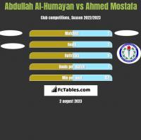 Abdullah Al-Humayan vs Ahmed Mostafa h2h player stats