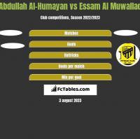 Abdullah Al-Humayan vs Essam Al Muwallad h2h player stats